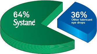 SYSTANE® is preferred 64% of the time over other lubricant eye drops
